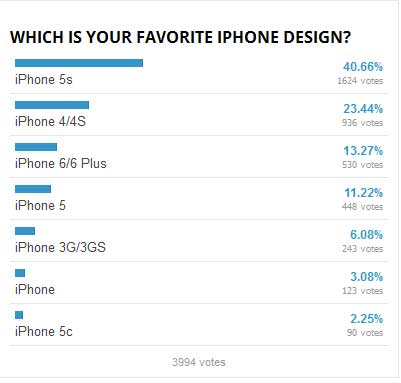iPhone 5s design way more preferred than that of iPhone 6?